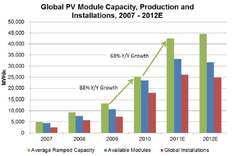 "SECTION 2 GLOBAL PV MANUFACTURING SCENARIO Madhavan (2011): "" Will thin films win in Indi a?""Presented"