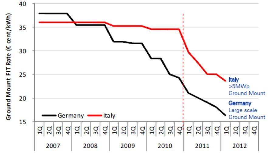Peter, Hari (2011): Solar PV Industry 2011 outlook (US: Deutsche Bank ) There is cut