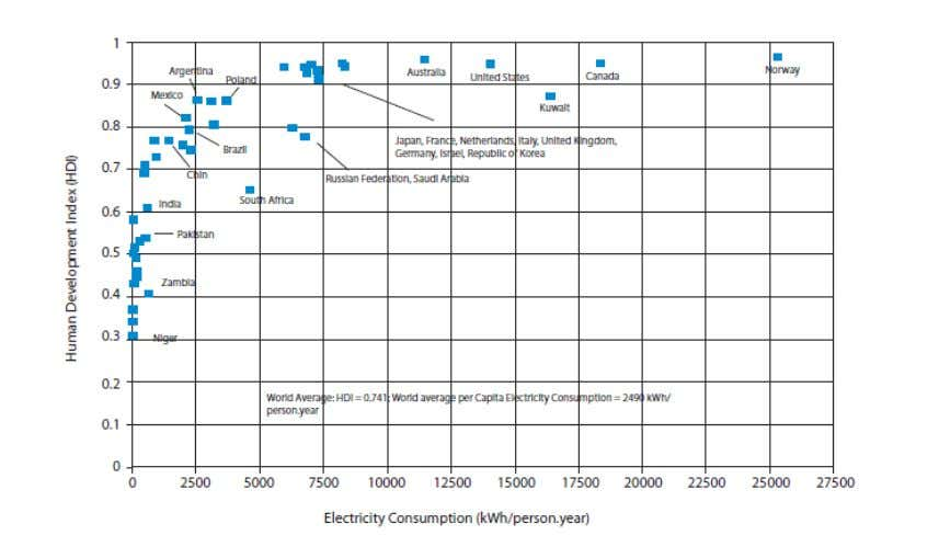 to the per capita consumption of electricity per year. Narsimha, Girish, Sudhir(2009): An overview of Indian