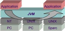 Application Application JVM NT UNIX UNIX PC PC Sparc