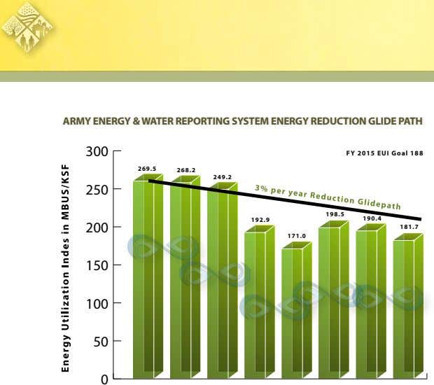 ARMY ENERGY & WATER REPORTING SYSTEM ENERGY REDUCTION GLIDE PATH 300 FY 2015 EUI Goal