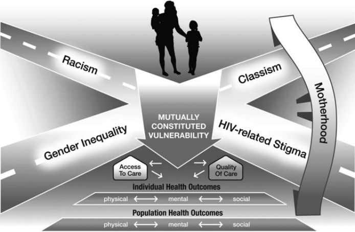 to Study the Impact of Social Determinants of Health 293 Figure . Motherhood and HIV: An