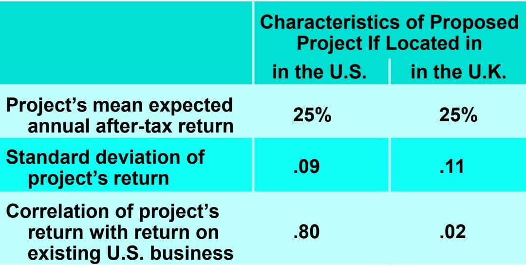 Characteristics of Proposed Project If Located in in the U.S. in the U.K. Project's mean expected