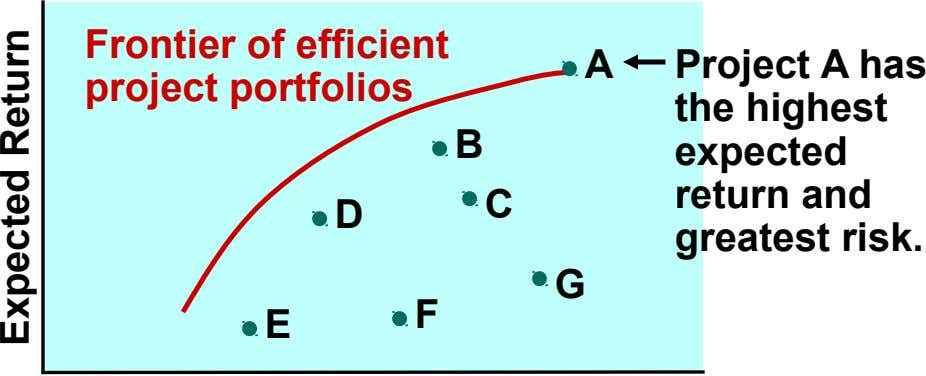 Frontier of efficient project portfolios A B C D Project A has the highest expected return