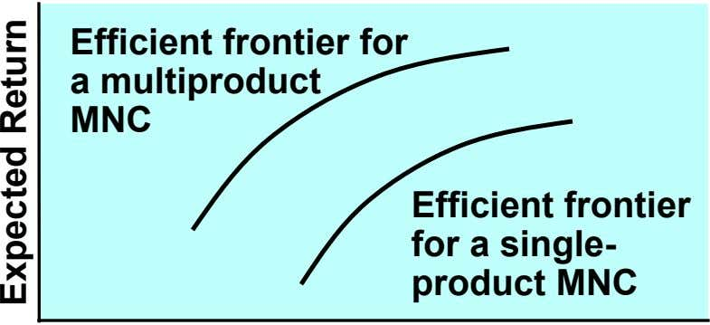 Efficient frontier for a multiproduct MNC Efficient frontier for a single- product MNC Expected Return