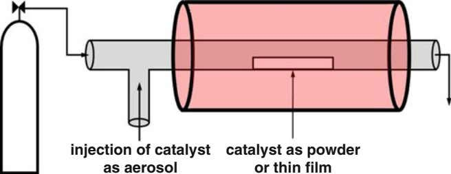 injection of catalyst as aerosol catalyst as powder or thin film