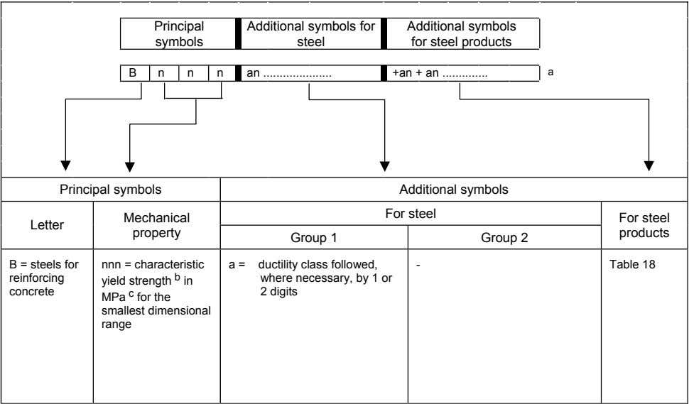 Principal Additional symbols for symbols steel Additional symbols for steel products B n n n