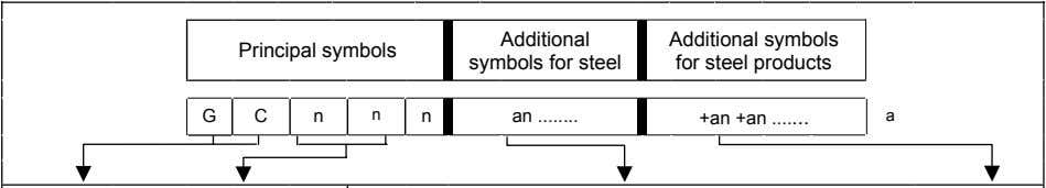 Principal symbols Additional symbols for steel Additional symbols for steel products G C n n