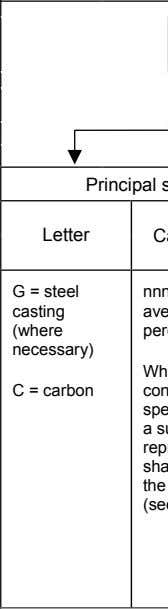 symbols for steel products G C n n n an +an +an a Principal symbols Additional