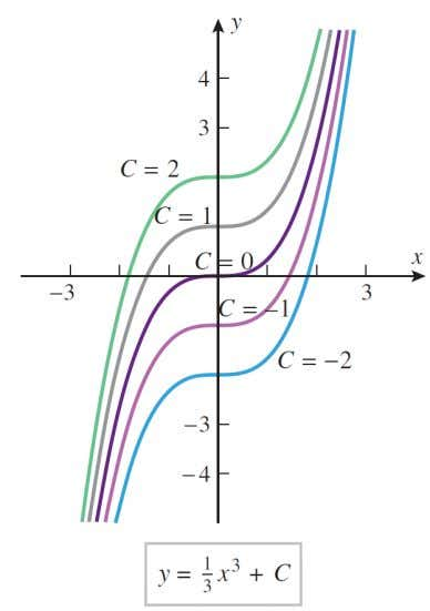 INTEGRAL CURVES Graphs of antiderivatives of a function f are called integral curves of f