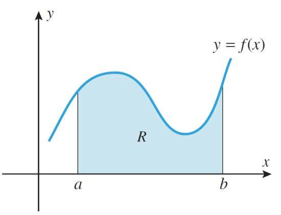 nonnegative on an interval [ a , b ], find the area between the graph of