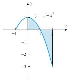b ] to be : EXEMPLE Find the total area between the curve y = 1