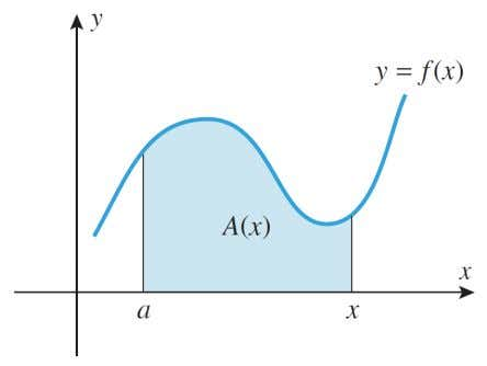 THE ANTIDERIVATIVE METHOD FOR FINDING AREAS If f is a nonnegative continuous function on the interval