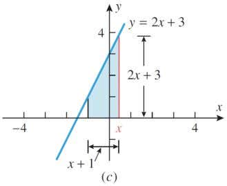 x ], and find the derivative A ( x ) of this area function EXEMPLE 2