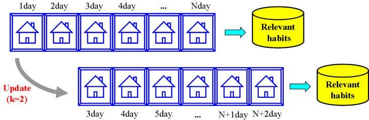 15 Fig. 6. Principle of dynamic adaptation TABLE I W ORKING DAY ACTIVITIES Label Time Daily