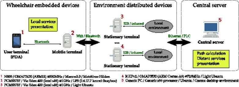 5 Fig. 2. Hardware architecture D. Formalization of the service architecture From the methodology presented before,