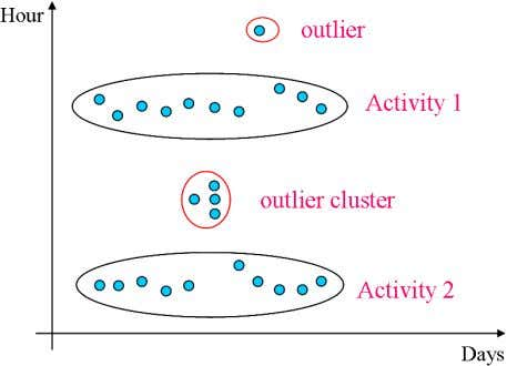 10 Fig. 3. Clustering results IV. S CENARIO CONSTRUCTION Carrying out every day life activities, even