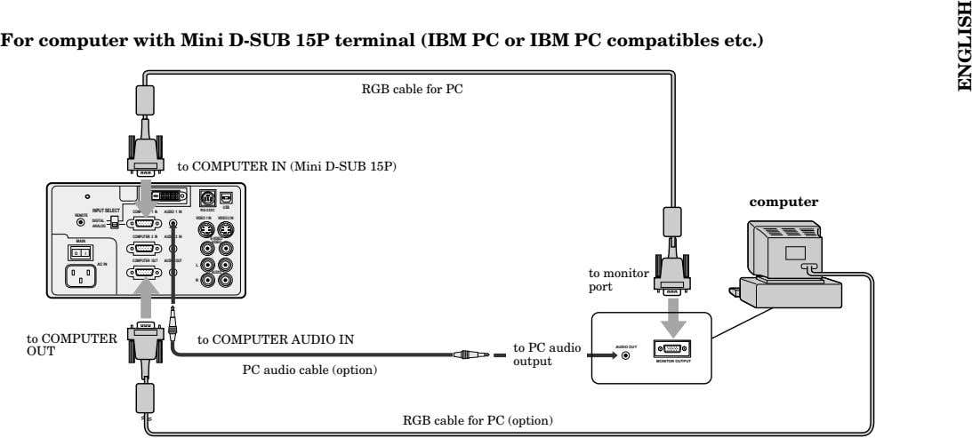 For computer with Mini D-SUB 15P terminal (IBM PC or IBM PC compatibles etc.) RGB