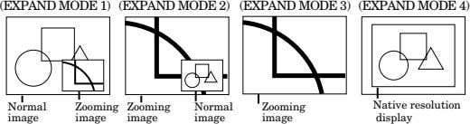 (EXPAND MODE 1) (EXPAND MODE 2) (EXPAND MODE 3) (EXPAND MODE 4) Normal Native resolution