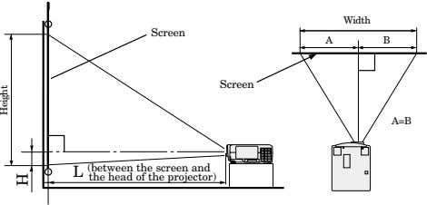 Width Screen A B Screen A=B L (between the screen and the head of the