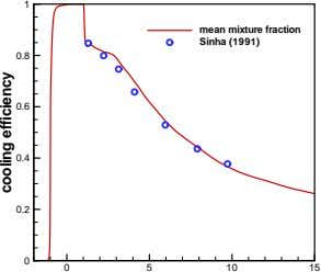 1 mean mixture fraction Sinha (1991) 0.8 0.6 0.4 0.2 0 0 5 10 15