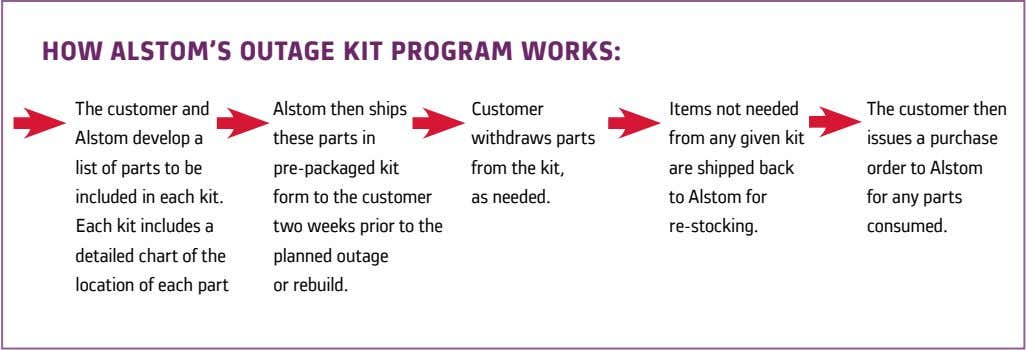 how AlsTom's ouTAge kiT progrAm works: The customer and Alstom then ships Alstom develop a