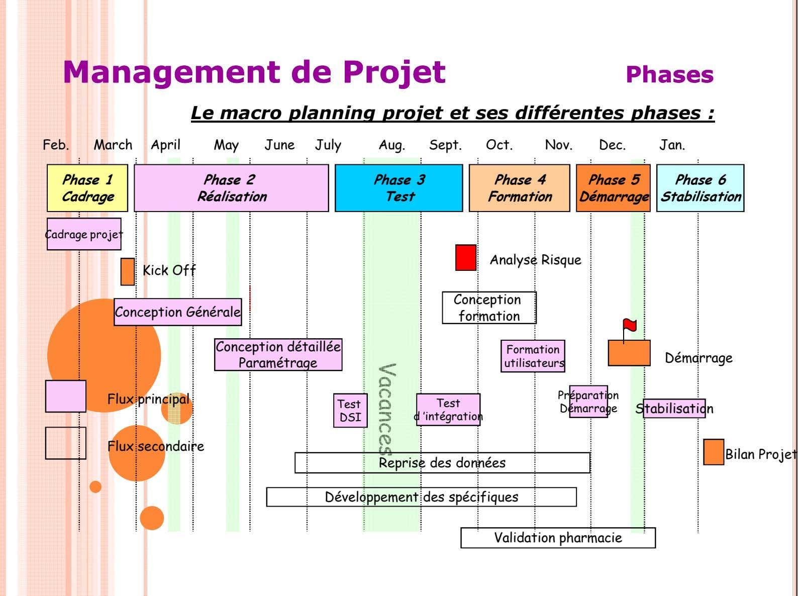 ManagementManagement dede ProjetProjet PhasesPhases Le macro planning projet et ses différentes phases : Feb. March