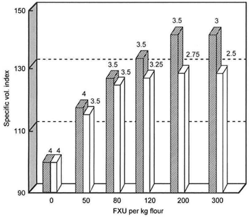 enzyme activities including amylase, protease, and several Figure 2.10 Dosage response of xylanase in different flours.
