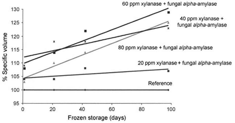 ENZYMES FOR BREAD, PASTA AND NOODLE PRODUCTS Figure 2.22 Xylanase and fungal amylase. Glucose oxidase. As