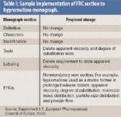 characteristics, including particle-size distribution. Table I: Sample implementation of FRC section to