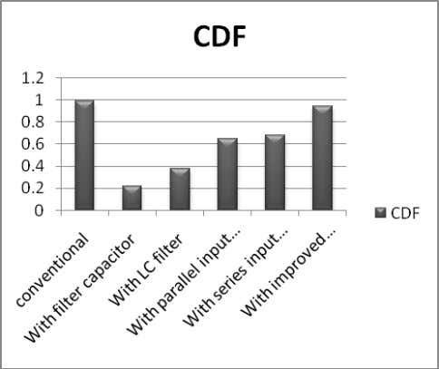 distortion factor of various topologies in form of bar plot. Figure 18: Variation of CDF of