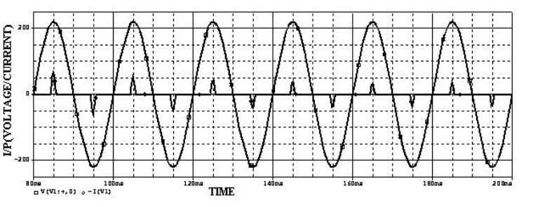 of input current which are highly undesirable are seen. Figure 5: I/P voltage and current waveform