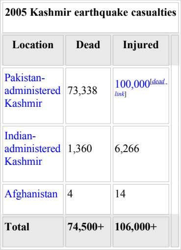 2005 Kashmir earthquake casualties Location Dead Injured Pakistan- 100,000 [dead administered 73,338 link] Kashmir Indian- administered