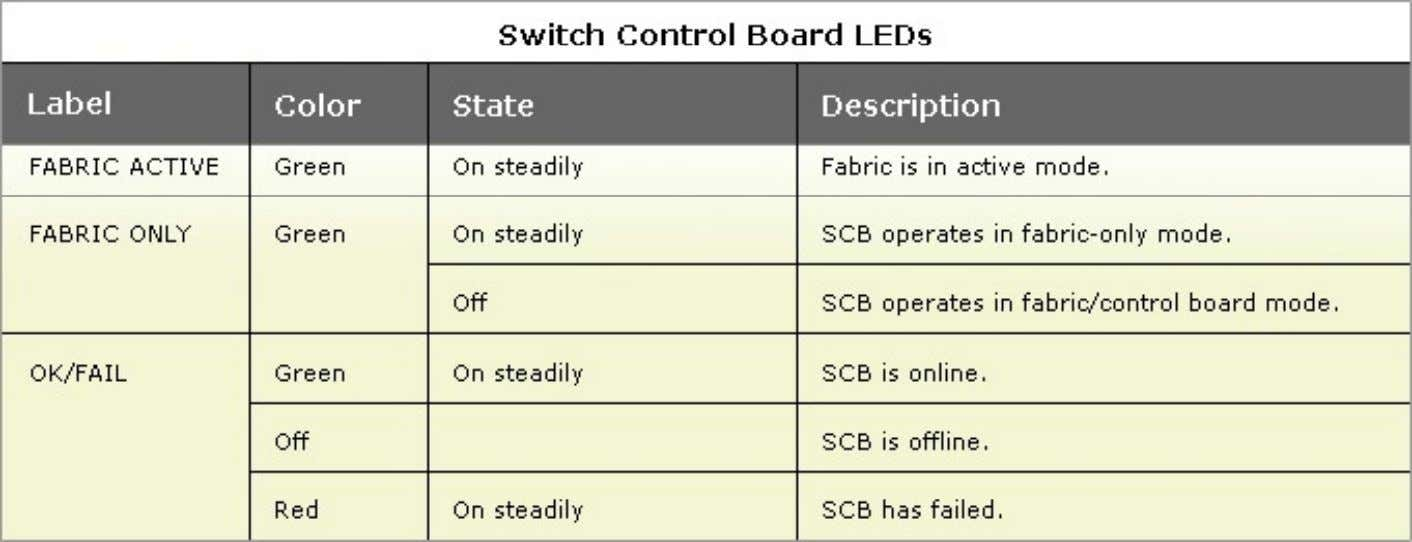 Switch Control Board Description Switch Control Board Components • Ethernet switch—Provides 1–Gbps link speed s