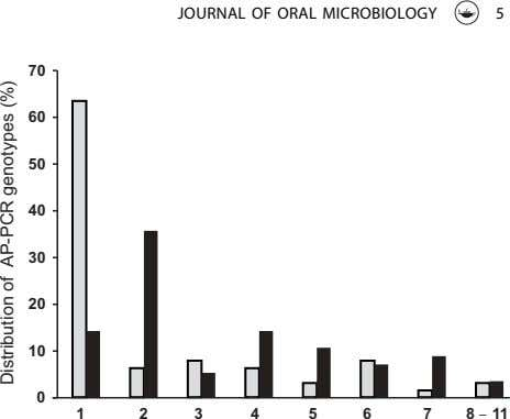 JOURNAL OF ORAL MICROBIOLOGY 5 70 60 50 40 30 20 10 0 1 2