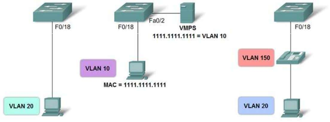 VLAN VLAN statique VLAN dynamique V L A N v o i x ITE 1 Chapter