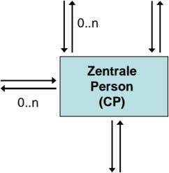0 n Zentrale Person 0 n (CP)
