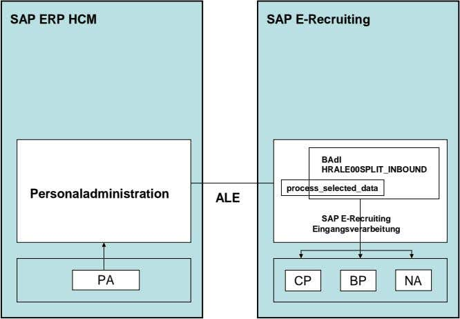 SAP ERP HCM SAP E-Recruiting BAdI HRALE00SPLIT_INBOUND process_selected_data Personaladministration ALE SAP
