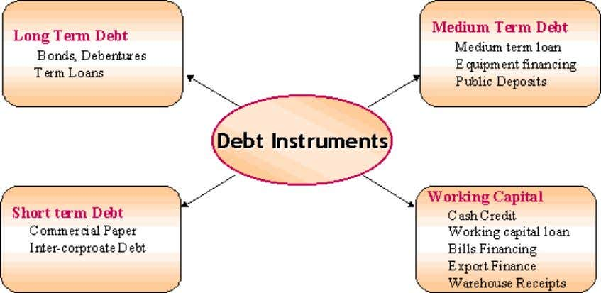 DEBT INSTRUMENT  A new segment called the Wholesale Debt Market (WDM) was established at the