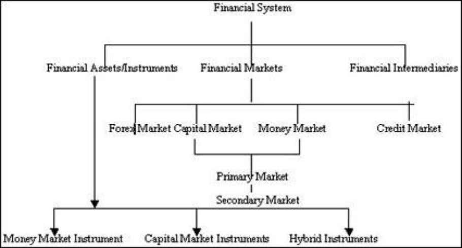 "Constituents of a Financial System DEBT INSTRUMENT FINANCIAL INSTRUMENTS & ITS CLASSIFICATION Definition: ""A real or"
