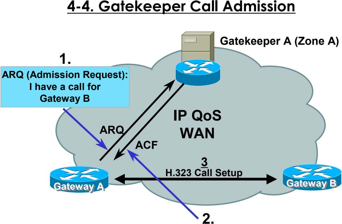 4-4. Gatekeeper Call Admission Gatekeeper A (Zone A) 1. ARQ (Admission Request): I have a