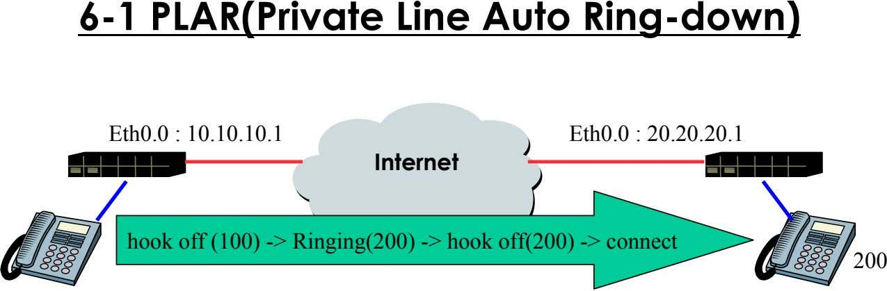 6-1 PLAR(Private Line Auto Ring-down) Eth0.0 : 10.10.10.1 Eth0.0 : 20.20.20.1 Internet hook off (100)