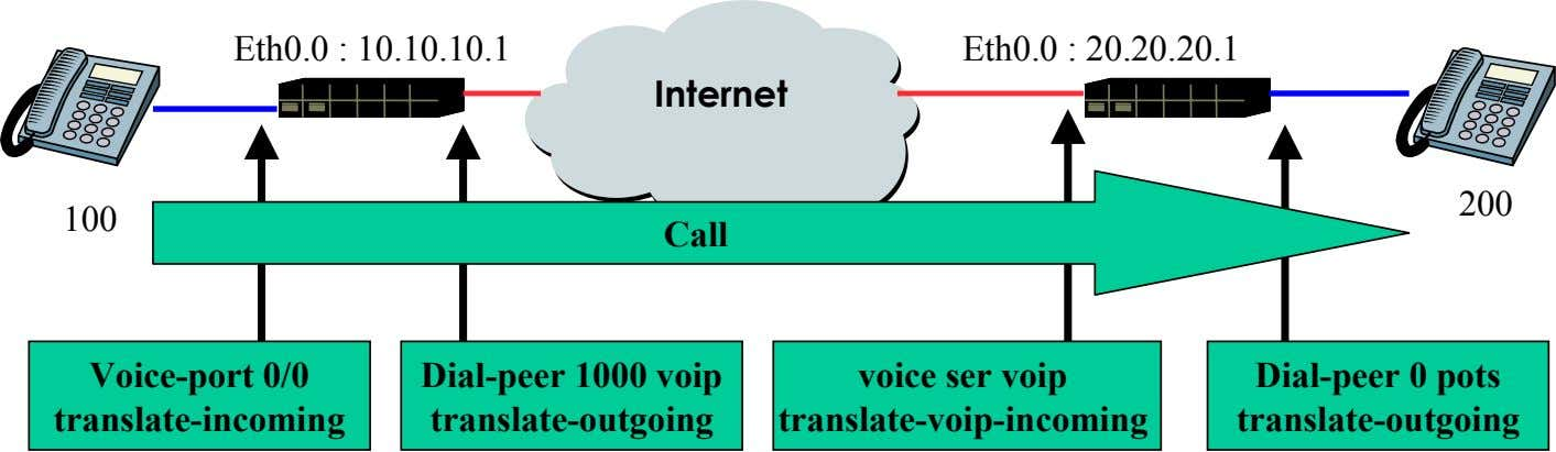 translate-outgoing <calling-number/called-number> 54 AddPac Technology www.addpac.com May. 2002, VoIP Network