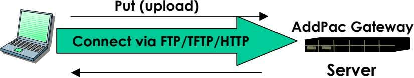 Put (upload) AddPac Gateway Connect via FTP/TFTP/HTTP Server