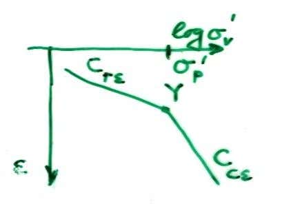 Settlement computation – OC soil for example with C c ε s = C r ε