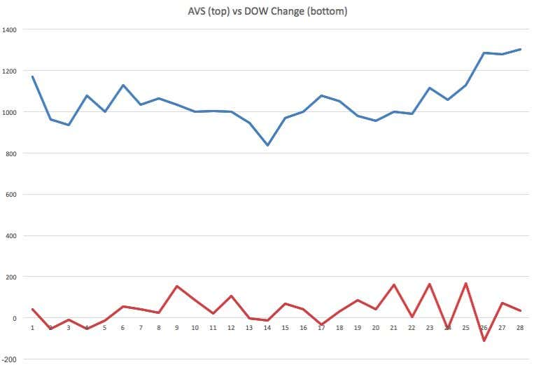 AVS vs DOW Ch ange (daily closes) : Average volume per share (AVS) on the