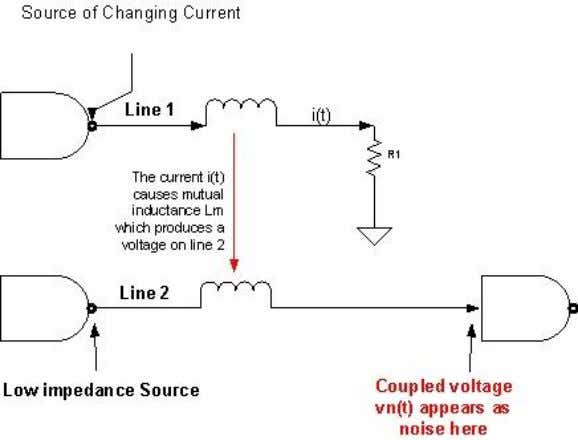 Inductance (Source: High Speed Digital Design 2007 V .13) Two conductors in close proximity to each