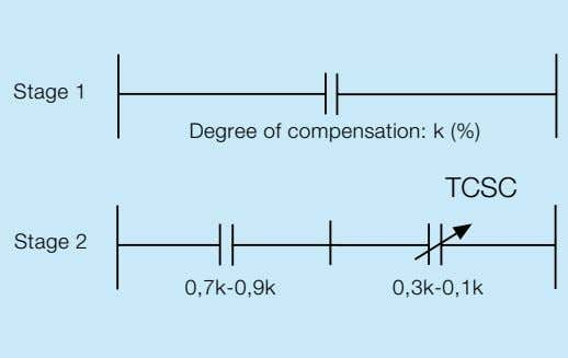 their impact and usefulness in the grid most considerably. Stage 1 Degree of compensation: k (%)