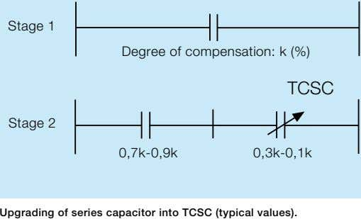 Stage 1 Degree of compensation: k (%) TCSC Stage 2 0,7k-0,9k 0,3k-0,1k Upgrading of series