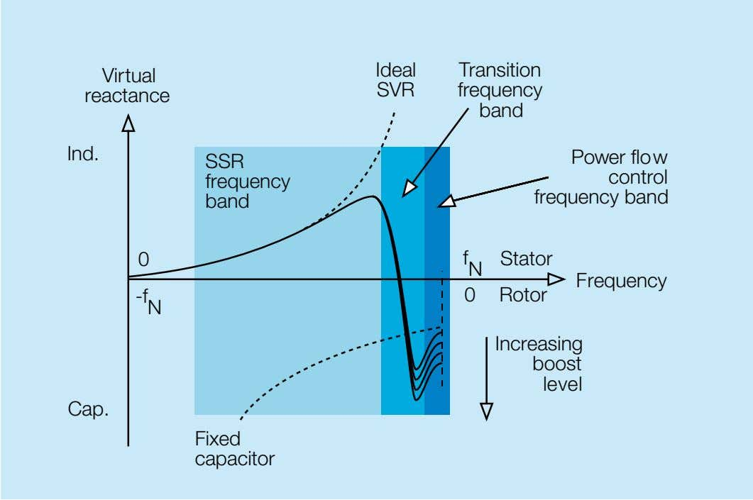 Ideal Transition Virtual SVR frequency reactance band Ind. SSR frequency Power flow control frequency band